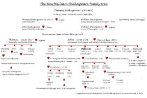 1 New Shakespeare tree