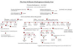 1 New Shakespeare tree