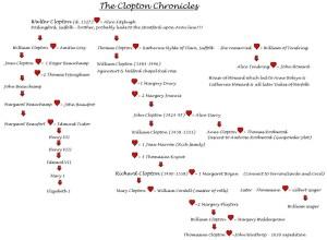 Clopton Chronicles