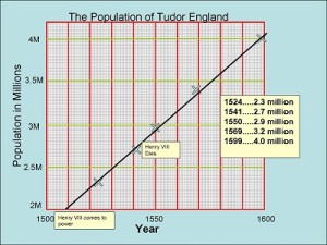 Population of Tudor England