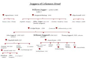 T10 Jaggers of Coleman Street