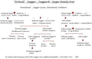T17 Virtual Jagger tree