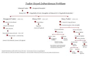T19 Tudor inheritance problem