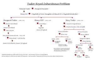 T19 Tudor inheritance problem