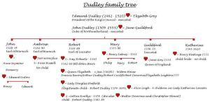 T6 Dudley family tree