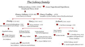 T7 Sidney family